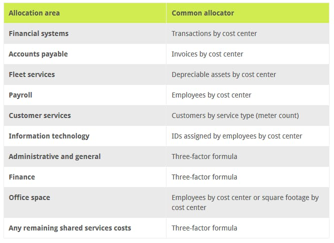 View other common allocation methods for shared services.