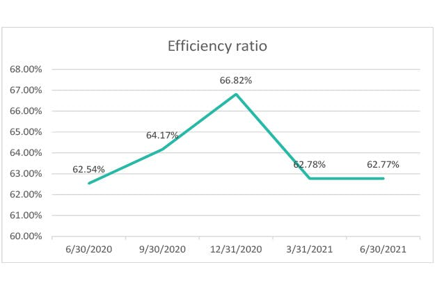 efficiency-ratio-q2-2021