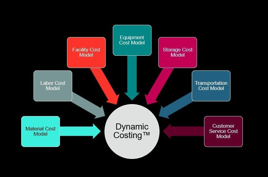 dynamic costing models graphic