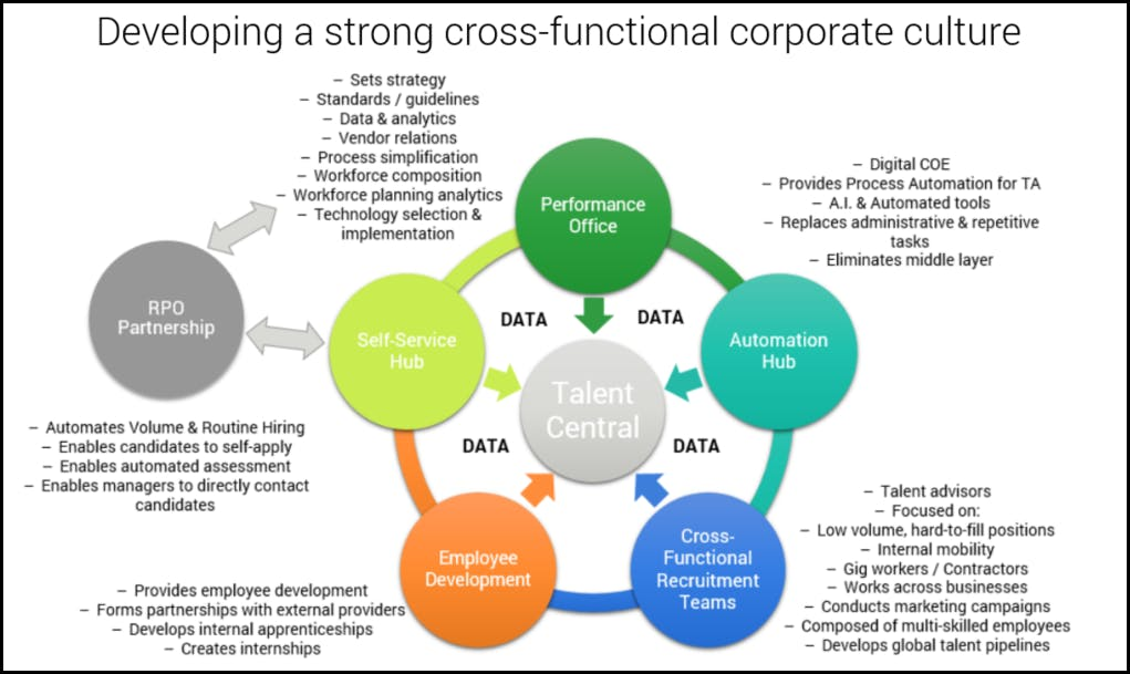 strong cross-functional corporate culture