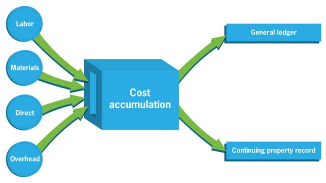 Utility infrastructure construction cost accumulation