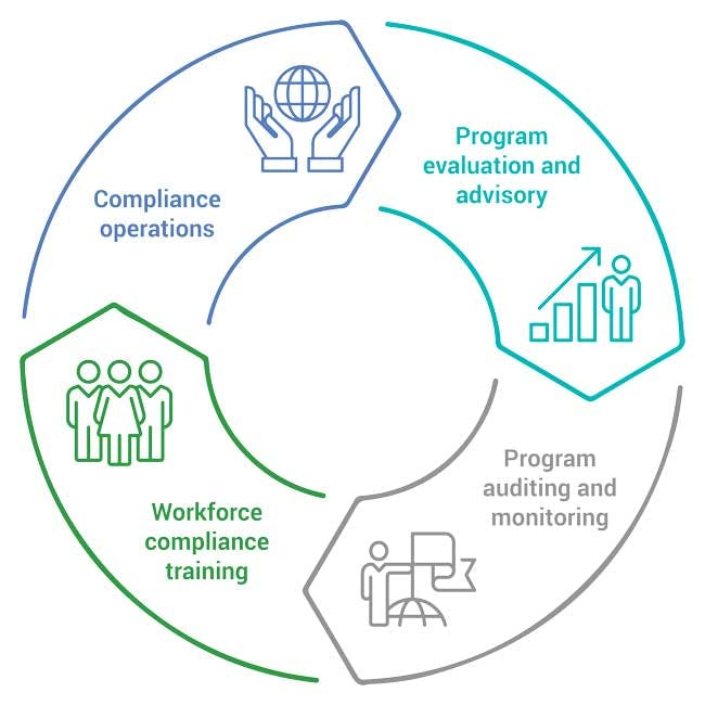 Compliance and ethics lifecycle