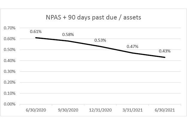 NPAs-q2-2021