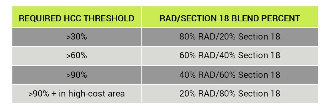 RAD/Section 18 blend percent threshold chart