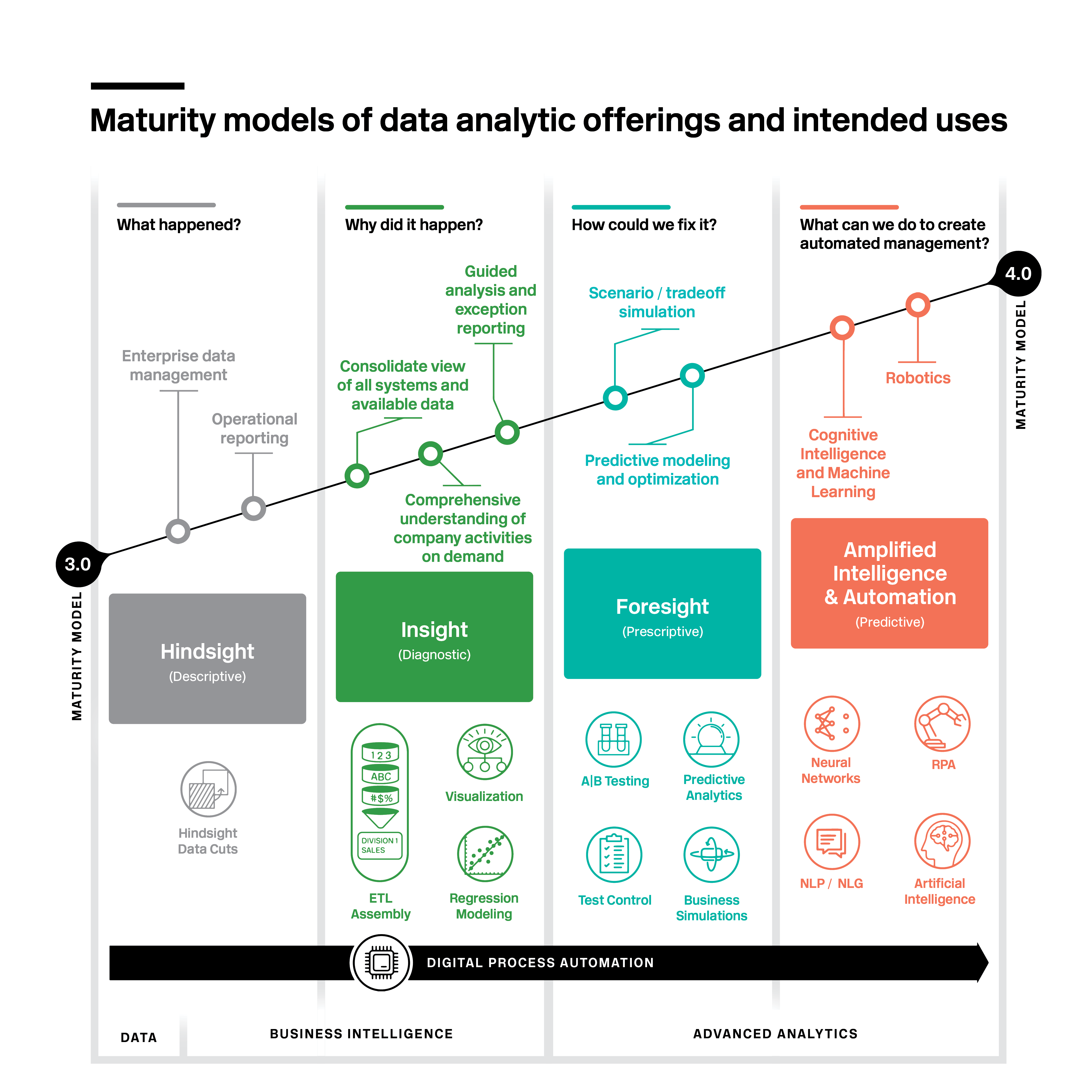 Graphic of Baker Tilly's data analytics maturity model and it's intended uses
