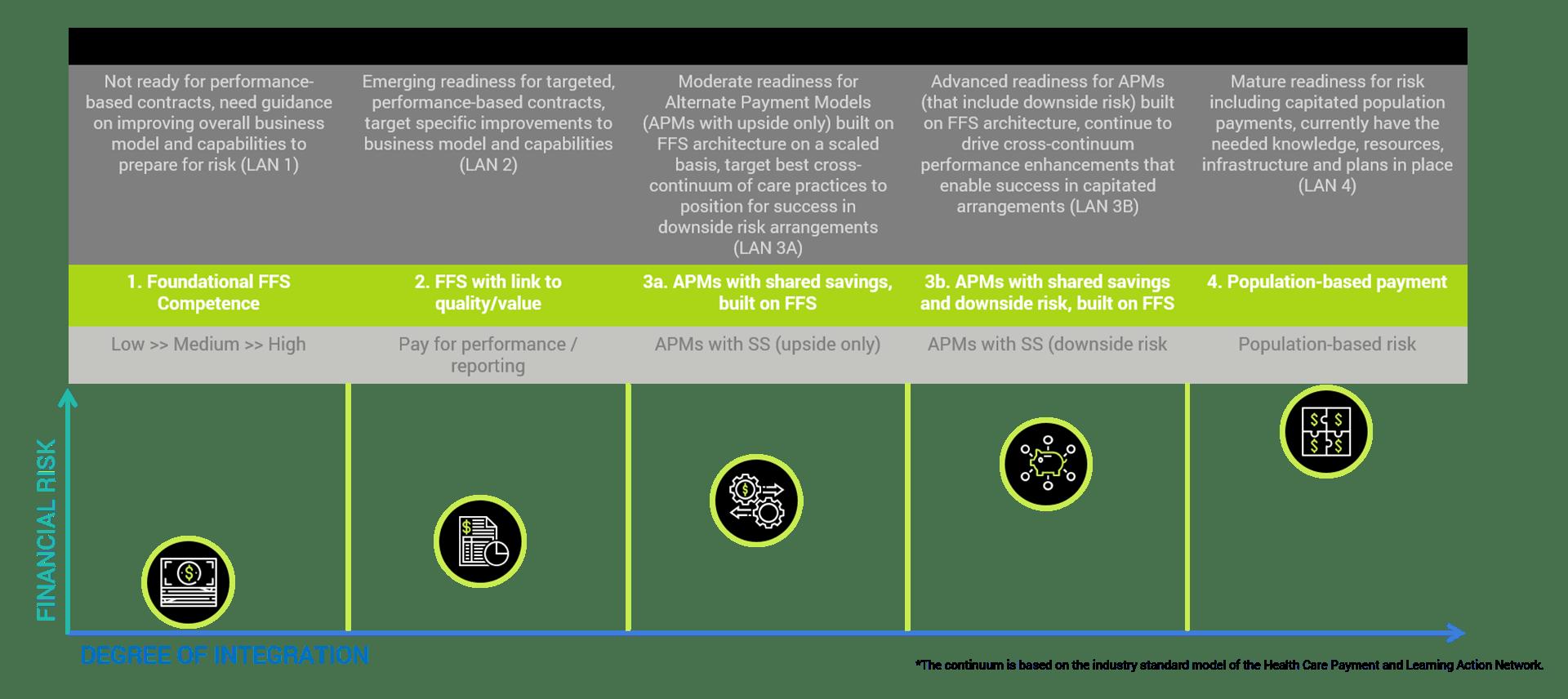 Value-based readiness scoring