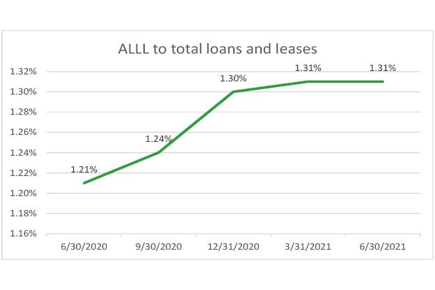 ALLL-to-total-loans-q2-2021