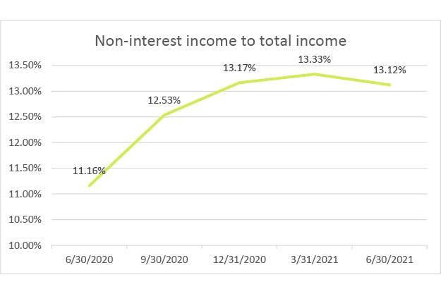 non-interest-income-q2-2021