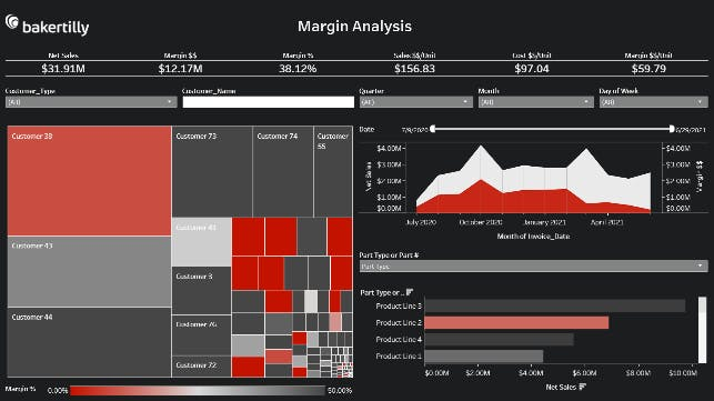 visualizing dynamic costing margin analysis