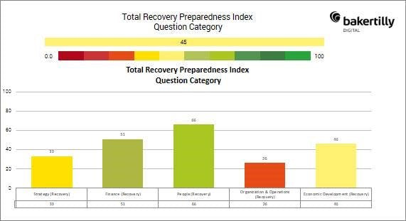 total recovery index bar chart