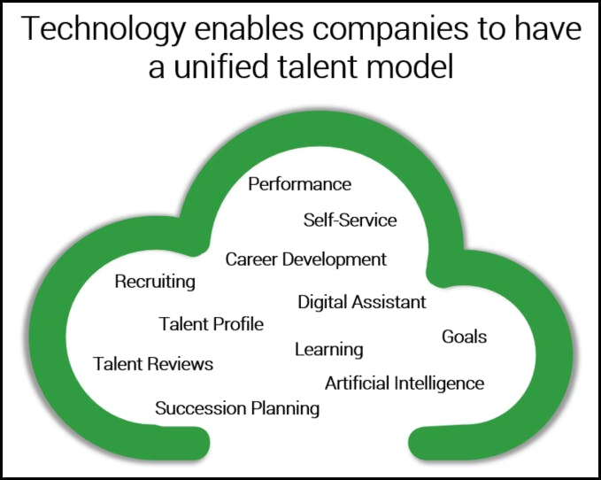 technology unified talent model