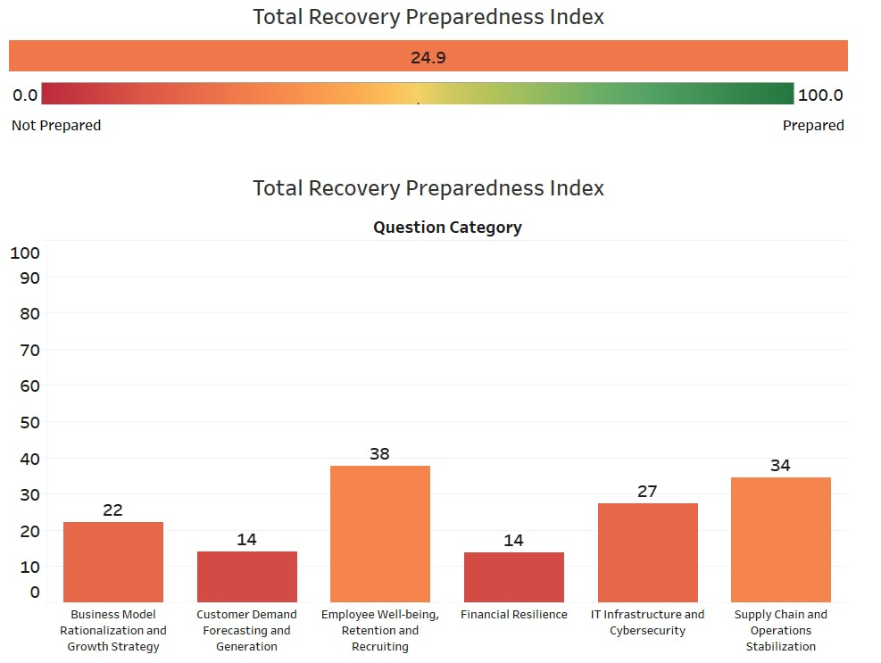 Example of Recovery Preparedness results