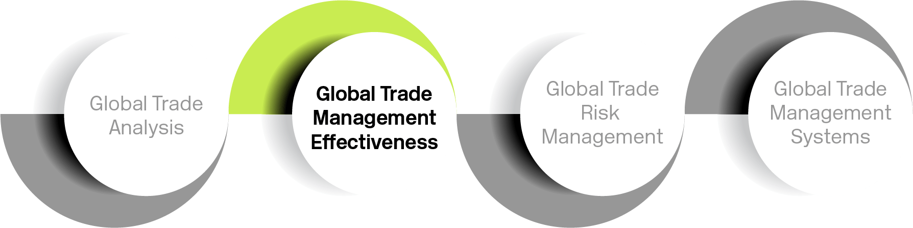 Global trade management effectiveness graphic