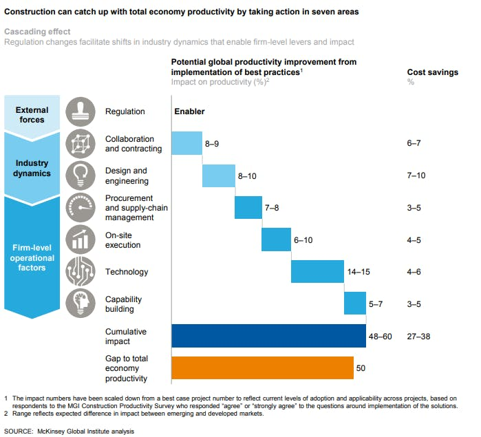 Construction can catch up with total economy productivity by taking action in seven areas