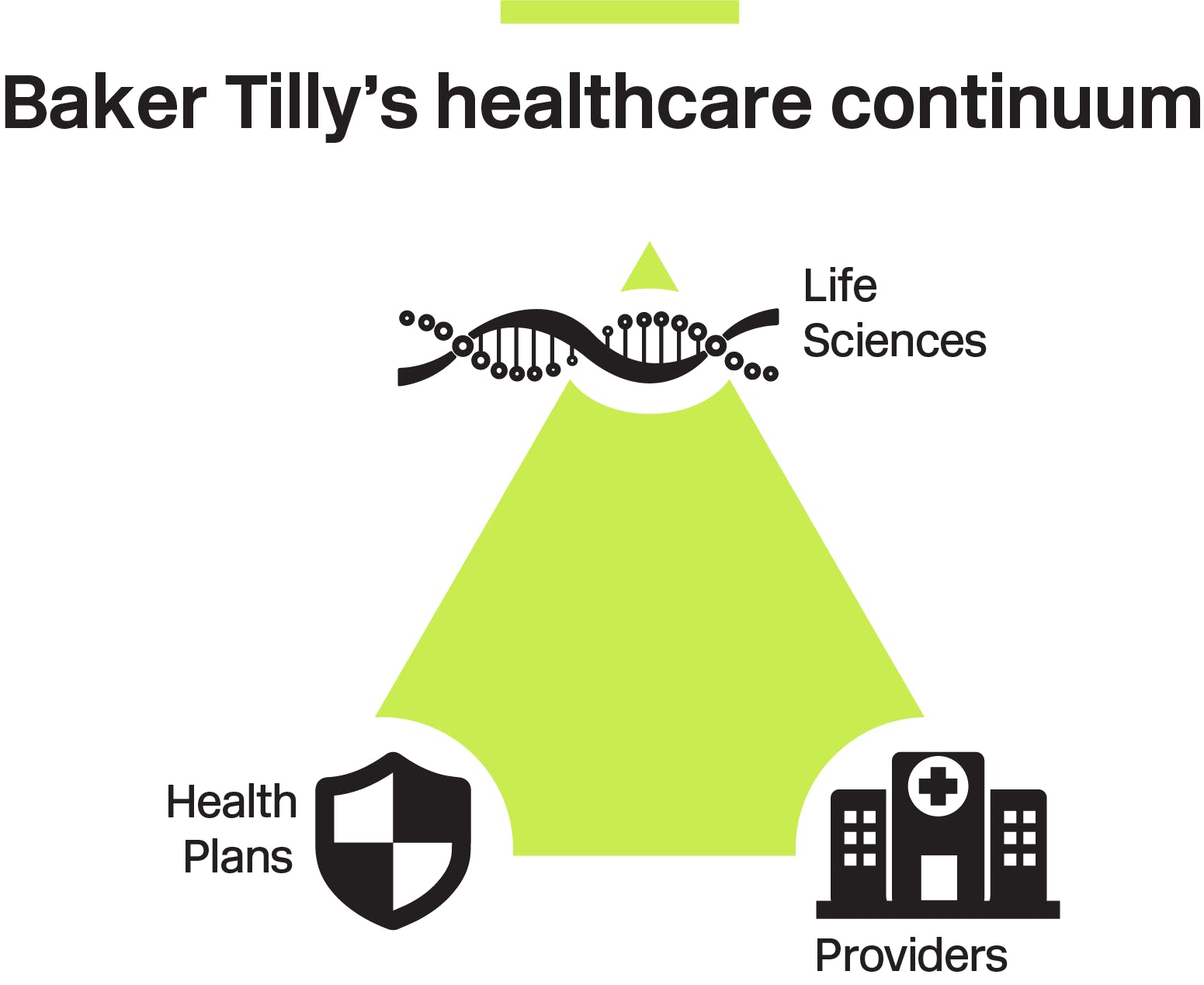 Baker Tilly's healthcare continuum