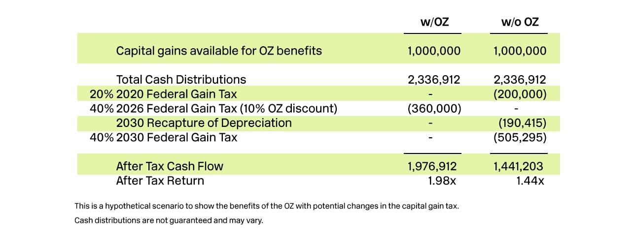 OZ Capital Gain example