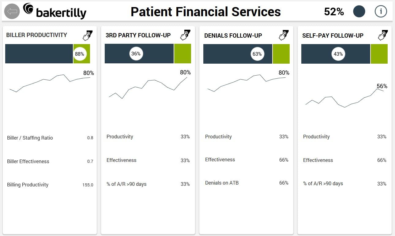 Patient financial services