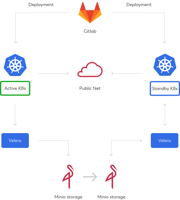 A diagram of Kubernetes disaster recovery plan