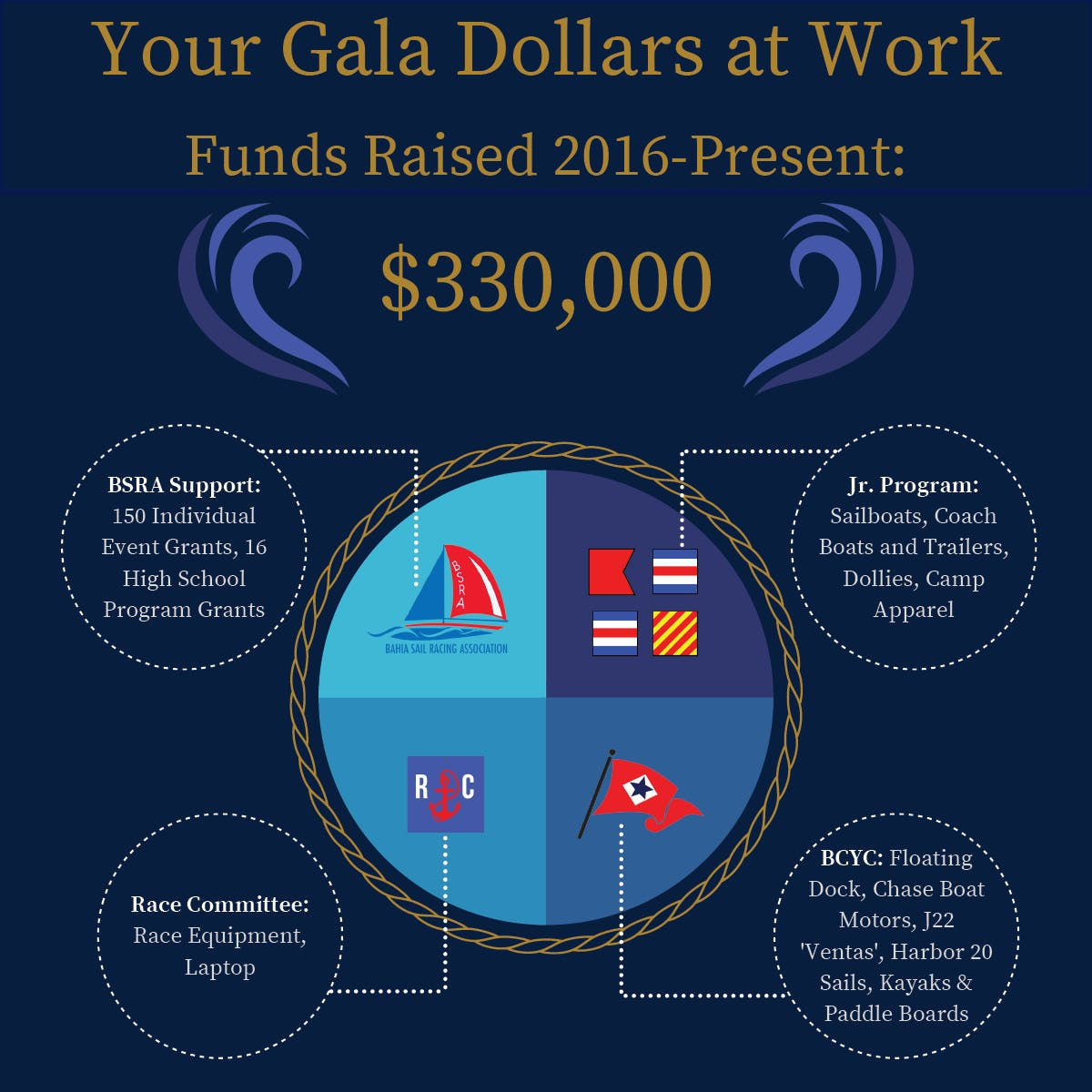 Your Gala Dollars at Work