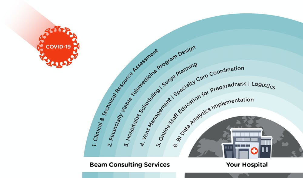 Beam Healthcare - Fractional Leadership Team & Consulting