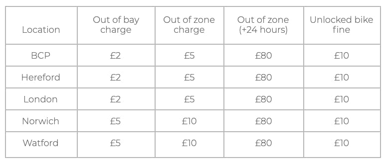 Additional charges for Beryl Bikes per scheme