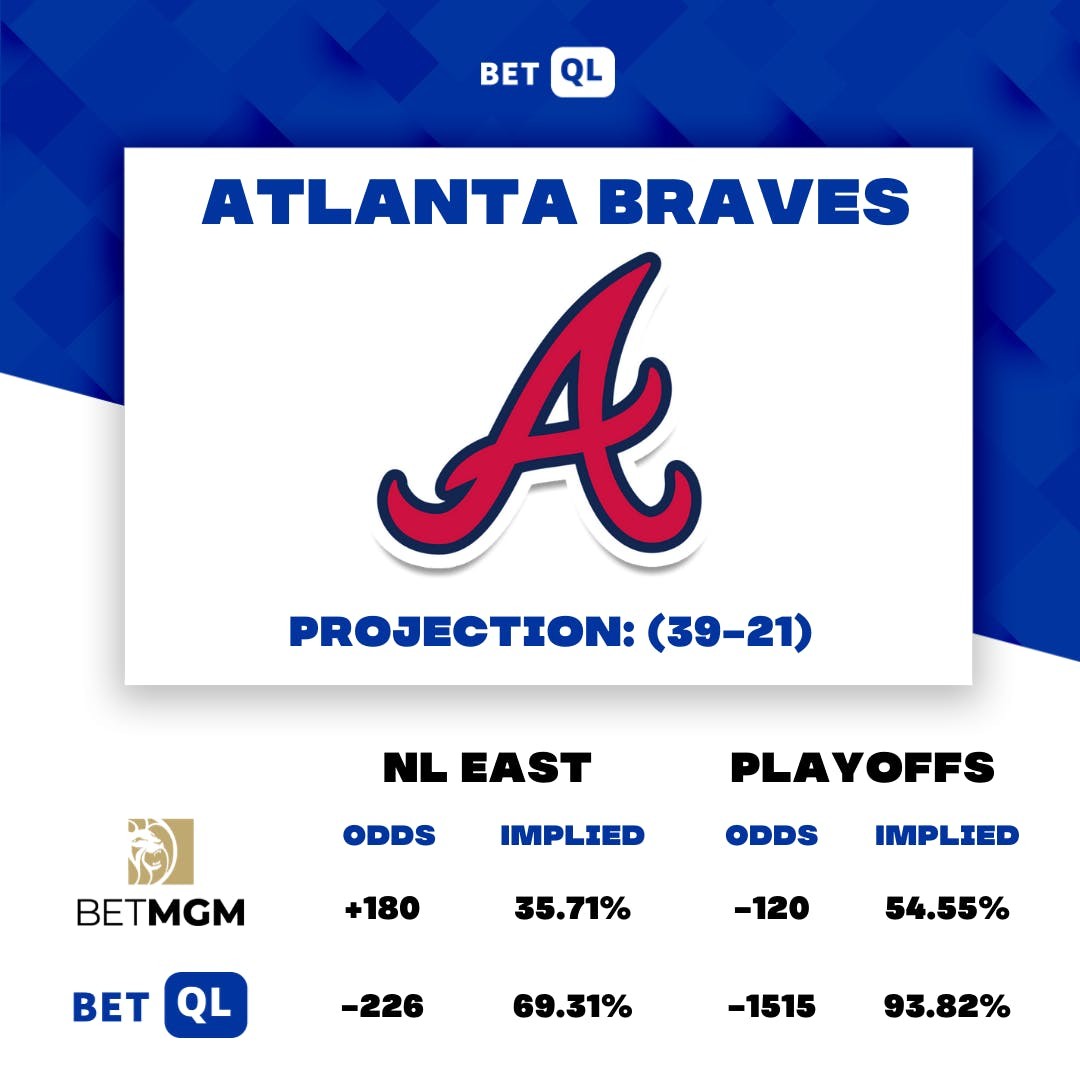 5 inning baseball betting trends booker prize 2021 betting lines
