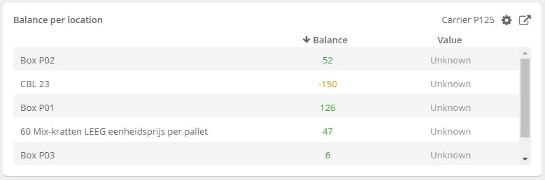 Balance overview