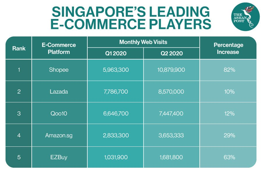 "A table of ""Singapore's leading e-commerce players"""