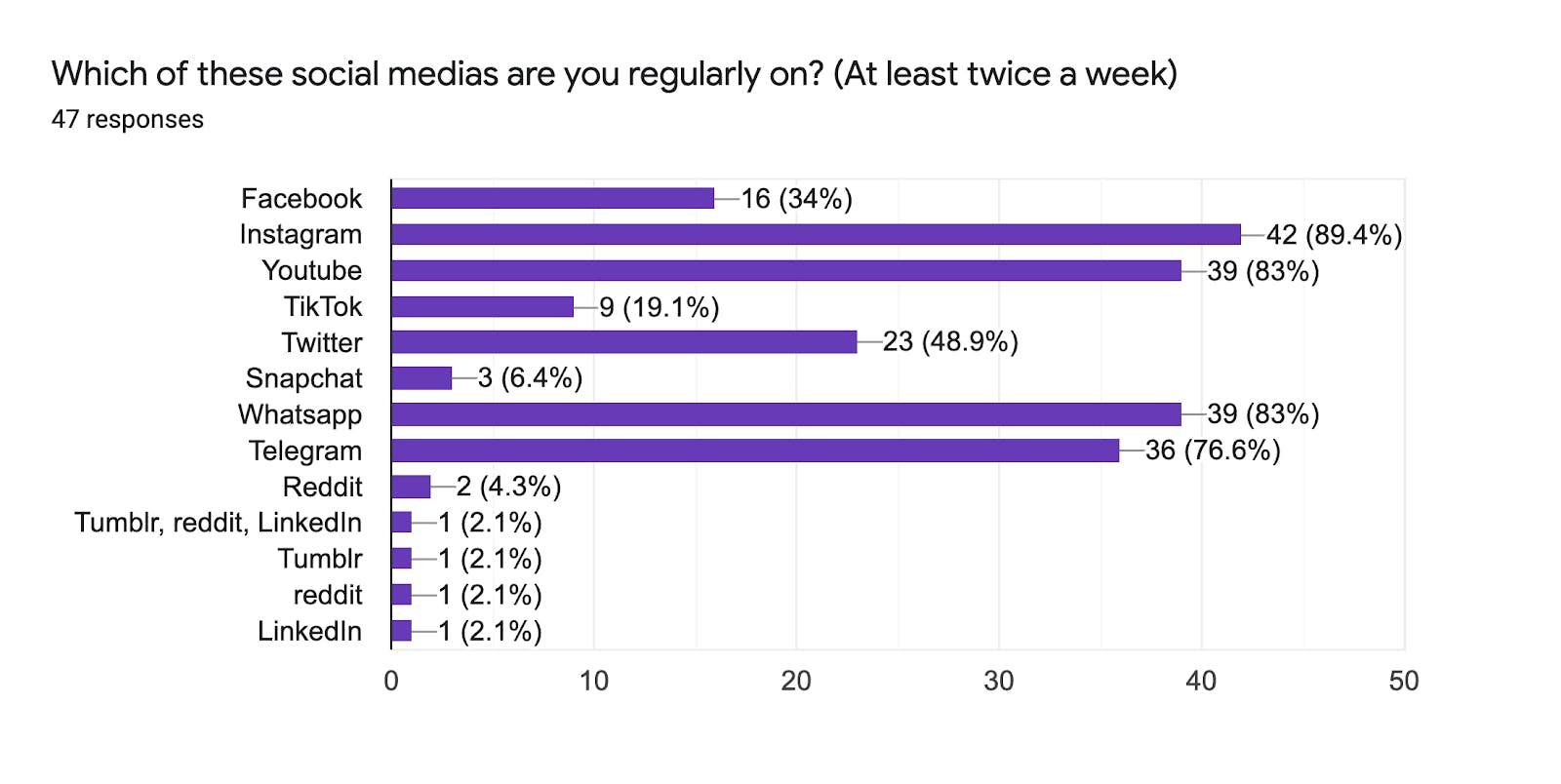 "Survey answers for ""Which of these social medias are you regularly on?"