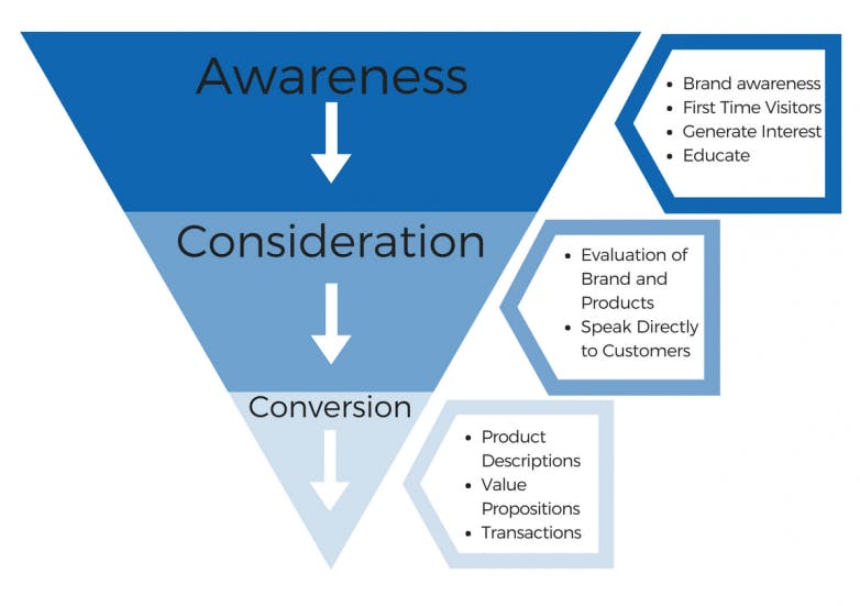 Objective funnels for video marketing
