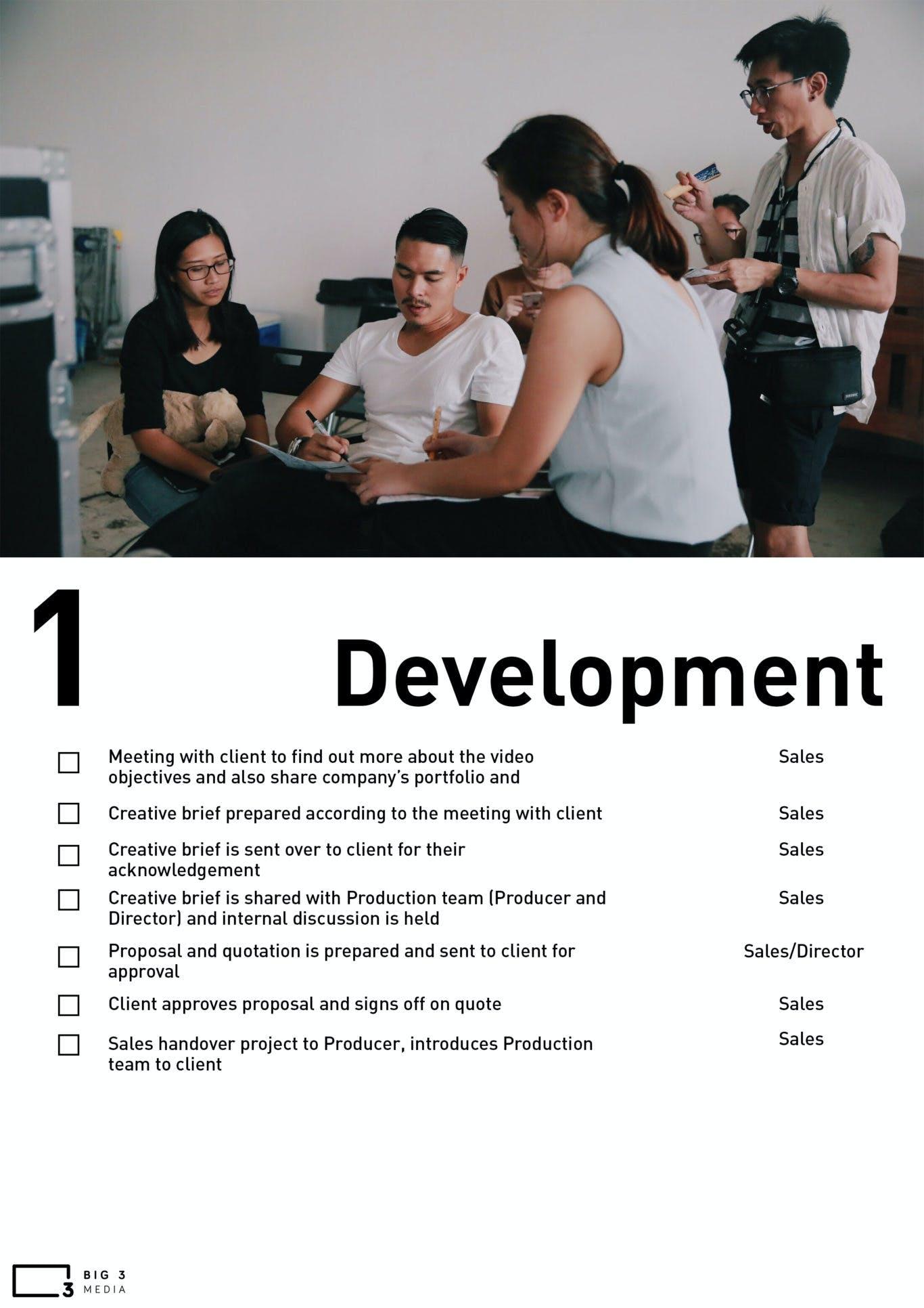 Checklist of development