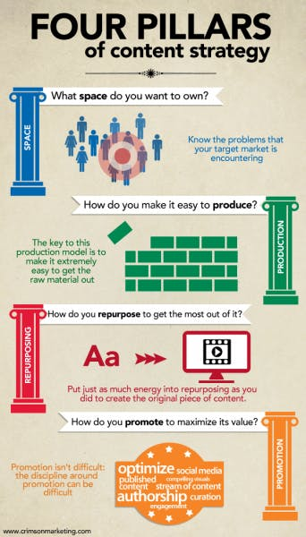 A brief overview of the four pillars of content strategy