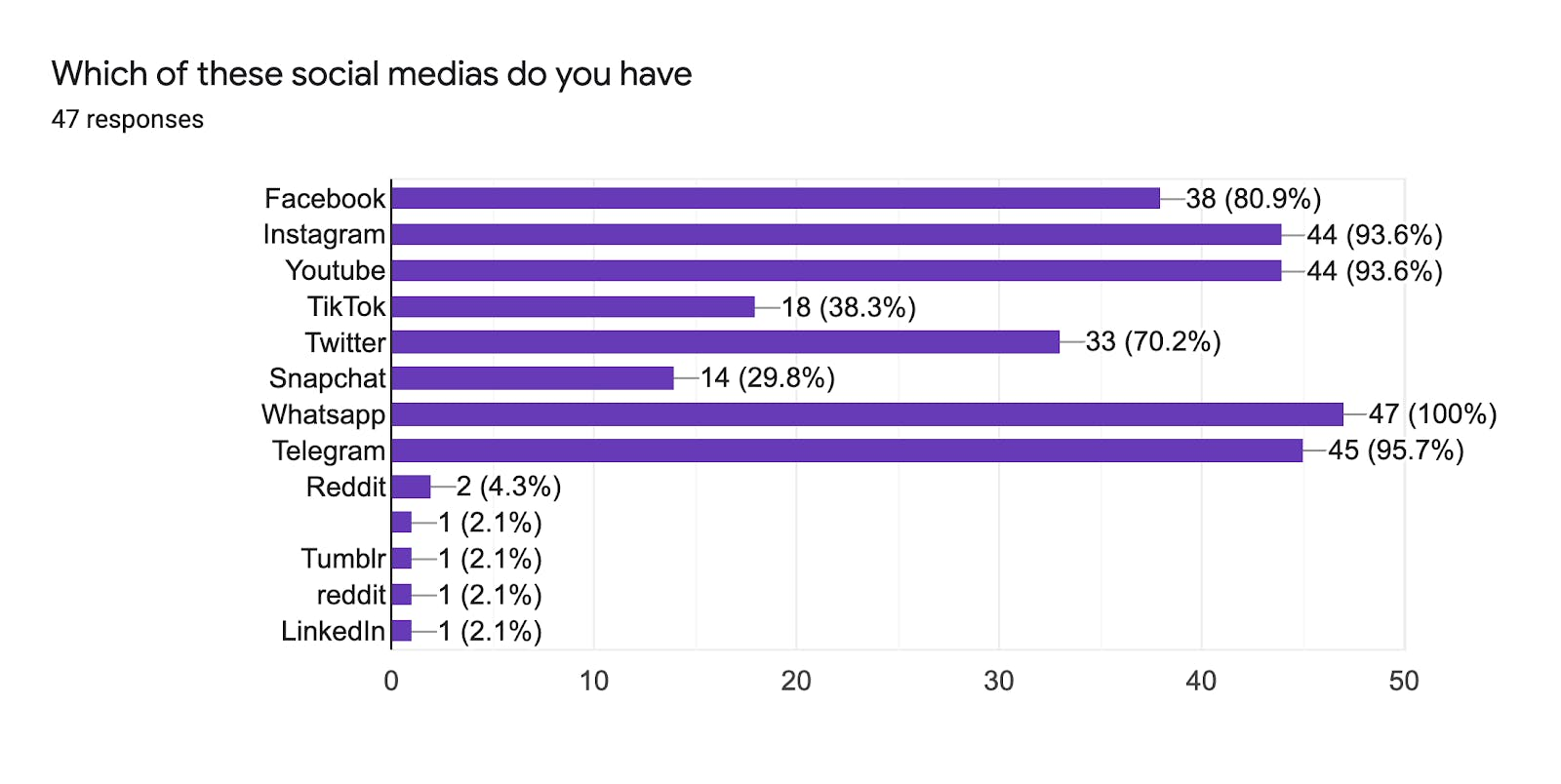 "Survey answers for ""Which of these social medias do you have"""