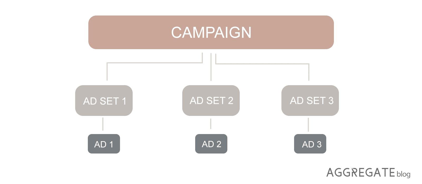 Ads Manager's organisation of its campaign setup