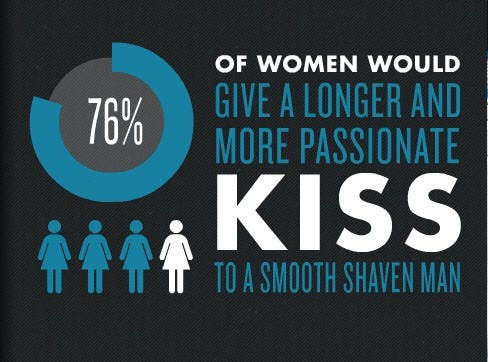 An infographic about women would rather kiss men with smooth shaven face