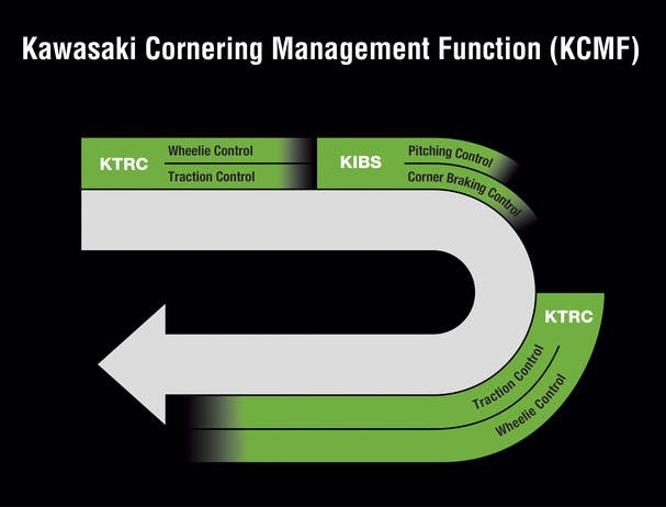 KAWASAKI NINJA 1000 kcmf technology