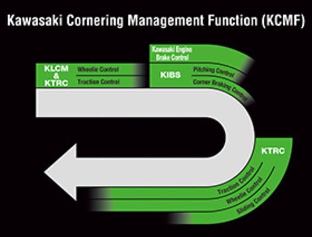 KAWASAKI NINJA H2 CARBON kcmf system