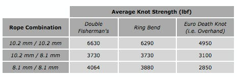 average knot strength table