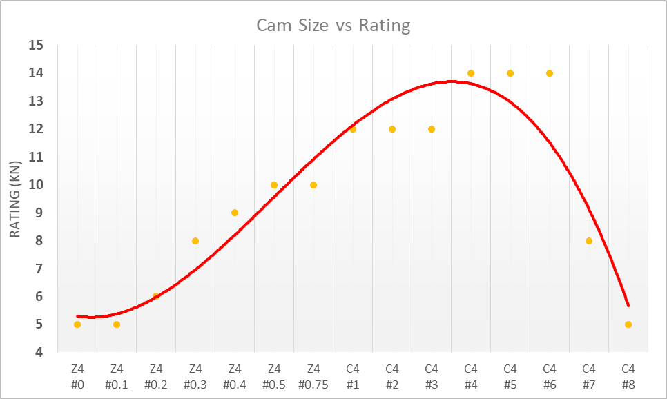 Graph depicting Cam size vs kn rating.