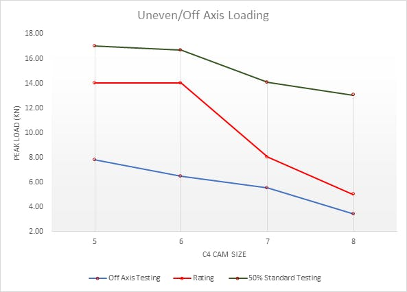 Uneven/Off Axis Loading