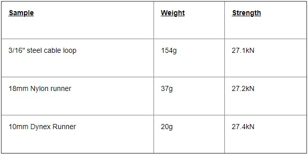 table relating the weight of the sample to its testing strength