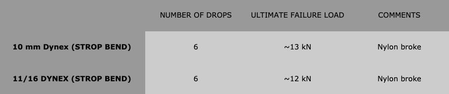 table showing number of drops, ultimate failure load, and comments