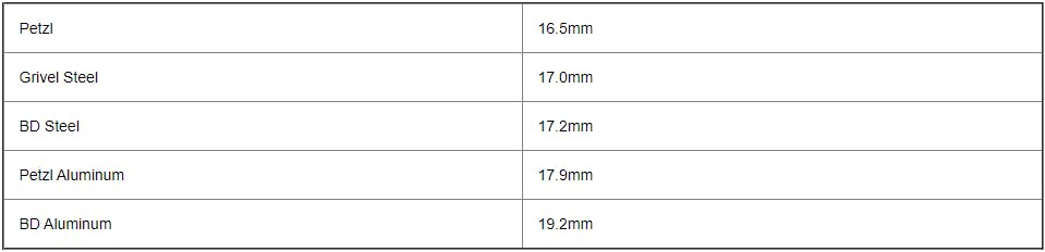 table of test samples