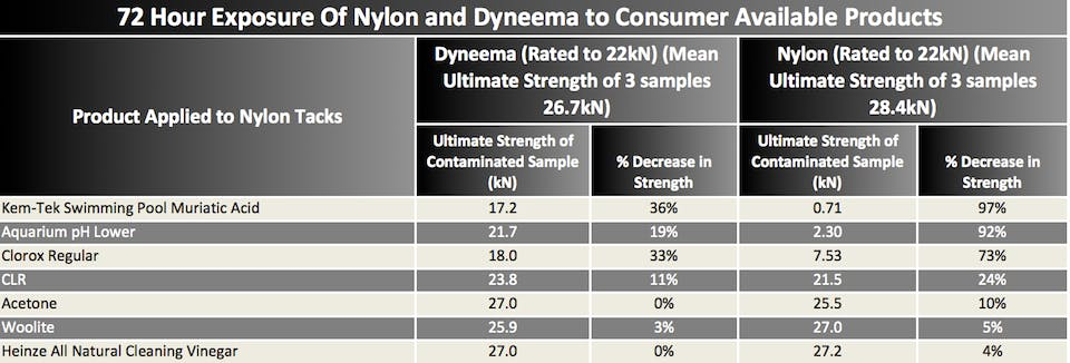 Table showing results of nylon and dyneema to chemical products after 72 hours