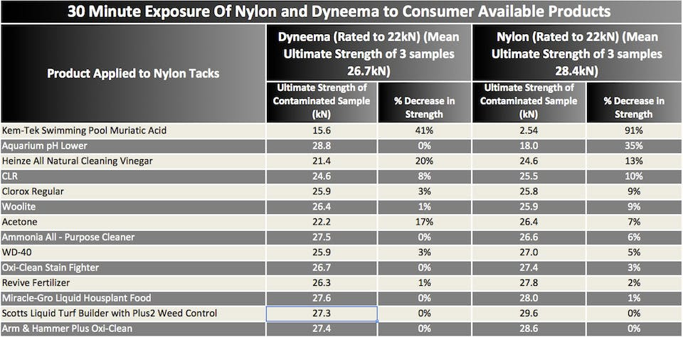Table showing results of nylon and dyneema to chemical products after 30 minutes