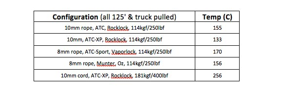 Truck Pull Table