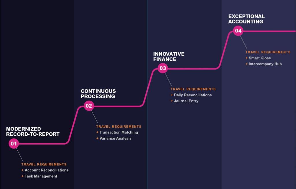 Journey-Chart-for-FloQast-Blog