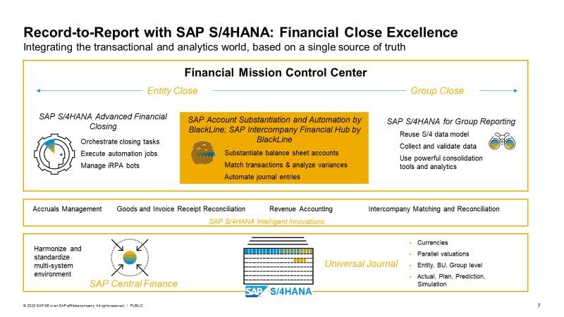 BlackLine SAP S/4HANA Financial Close Excellence Image | BlackLine Magazine