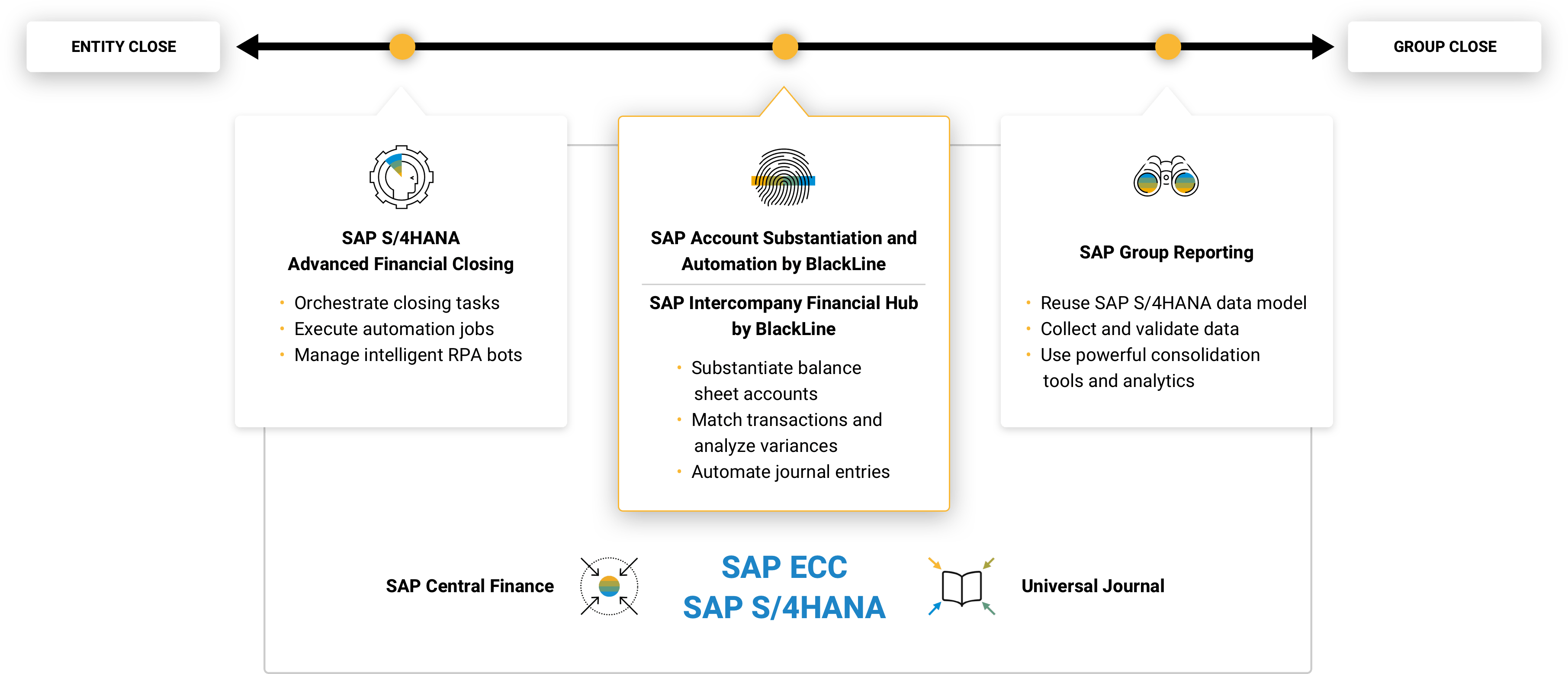 BlackLine SAP S/4HANA Advanced Financial Closing Image