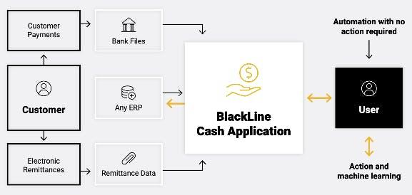 BlackLine Cash Application Image | BlackLine Magazine